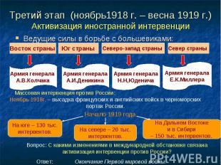 Ведущие силы в борьбе с большевиками: Ведущие силы в борьбе с большевиками: