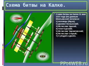 Схема битвы на Калке. Схема битвы на Калке 31 мая 1223 года (по данным Ипатьевск