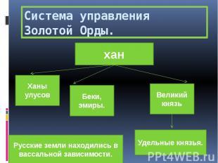 Система управления Золотой Орды.