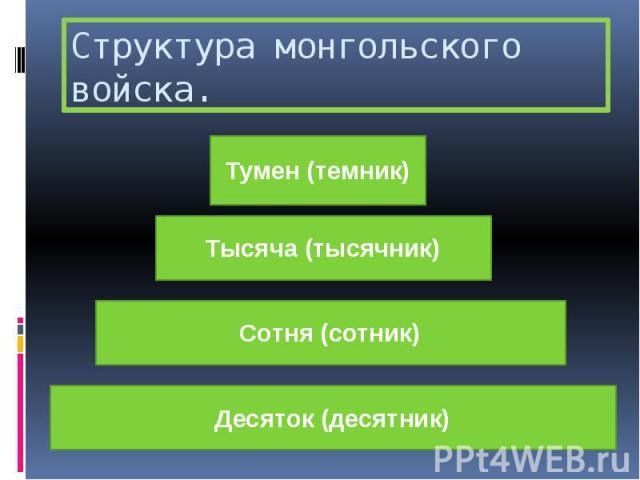 Структура монгольского войска.