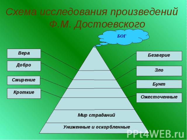 Схема исследования произведений Ф.М. Достоевского