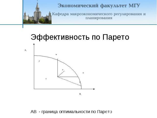 Эффективность по Парето AB - граница оптимальности по Парето