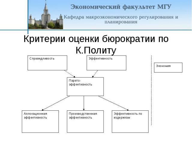 Критерии оценки бюрократии по К.Политу