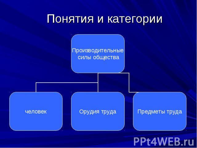 Понятия и категории
