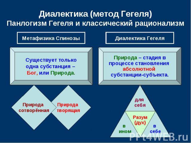 Диалектика (метод Гегеля) Панлогизм Гегеля и классический рационализм