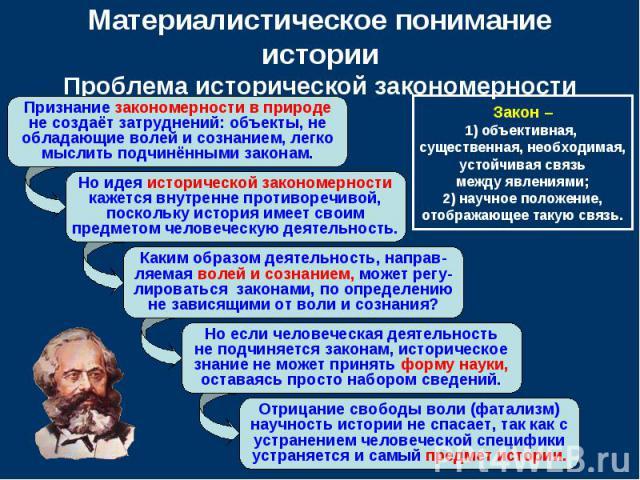 Материалистическое понимание истории Проблема исторической закономерности