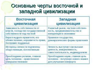 Основные черты восточной и западной цивилизации