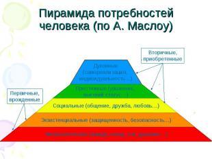 Пирамида потребностей человека (по А. Маслоу)