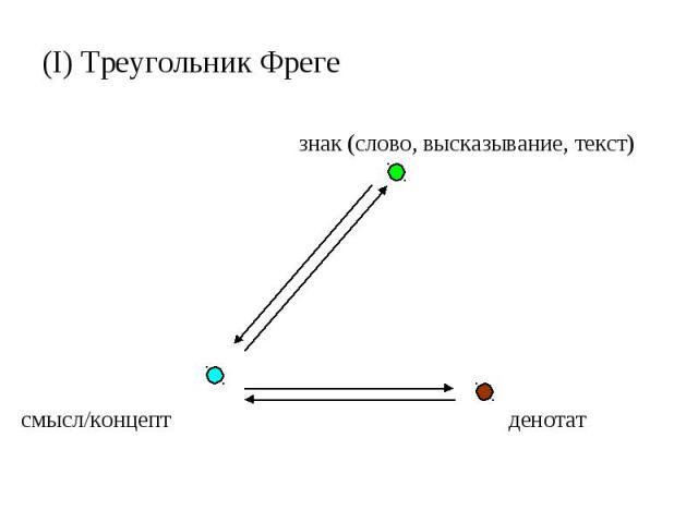 (I) Треугольник Фреге знак (слово, высказывание, текст) смысл/концепт денотат