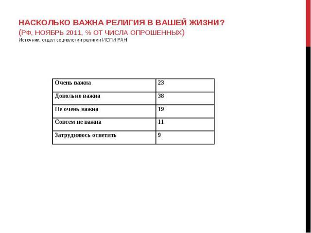 НАСКОЛЬКО ВАЖНА РЕЛИГИЯ В ВАШЕЙ ЖИЗНИ? (РФ, НОЯБРЬ 2011, % ОТ ЧИСЛА ОПРОШЕННЫХ) Источник: отдел социологии религии ИСПИ РАН НАСКОЛЬКО ВАЖНА РЕЛИГИЯ В ВАШЕЙ ЖИЗНИ? (РФ, НОЯБРЬ 2011, % ОТ ЧИСЛА ОПРОШЕННЫХ) Источник: отдел социологии религии ИСПИ РАН