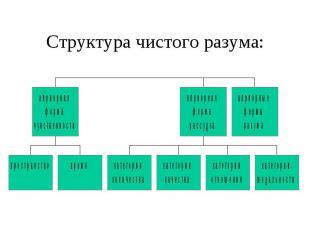 Структура чистого разума: