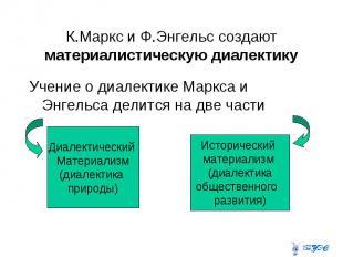 К.Маркс и Ф.Энгельс создают материалистическую диалектику Учение о диалектике Ма