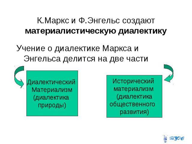 К.Маркс и Ф.Энгельс создают материалистическую диалектику Учение о диалектике Маркса и Энгельса делится на две части