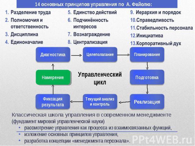 Классическая школа управления в современном менеджменте Классическая школа управления в современном менеджменте (фундамент мировой управленческой науки) рассмотрение управления как процесса из взаимосвязанных функций, изложение основных принципов уп…