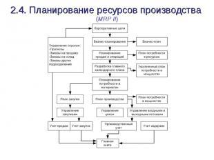 2.4. Планирование ресурсов производства (MRP II)
