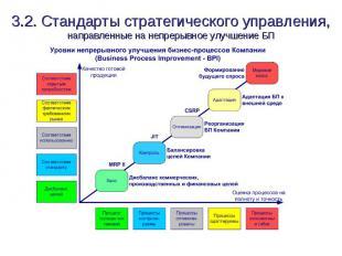 3.2. Стандарты стратегического управления, направленные на непрерывное улучшение