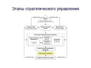 Этапы стратегического управления