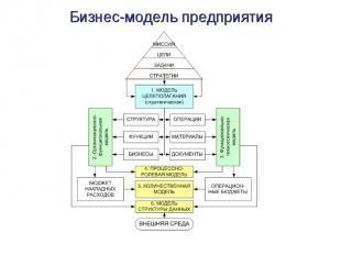 Бизнес-модель предприятия