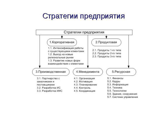 Стратегии предприятия