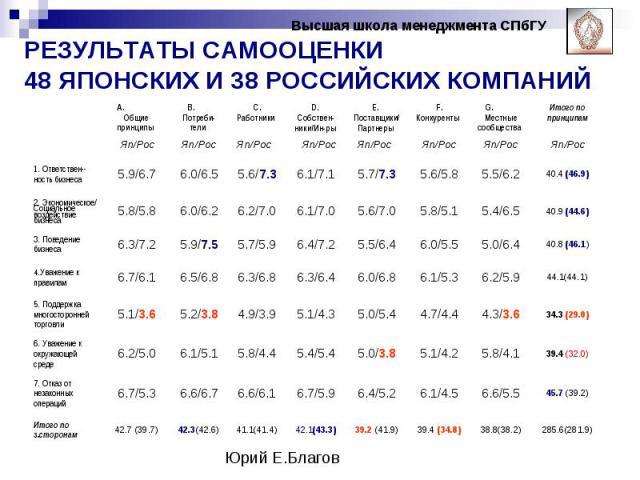 РЕЗУЛЬТАТЫ САМООЦЕНКИ 48 ЯПОНСКИХ И 38 РОССИЙСКИХ КОМПАНИЙ