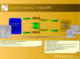 Клиринг и расчеты – схема ППП
