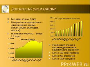 Депозитарный учет и хранение Ежедневная сверка и подтверждение счетов номинально