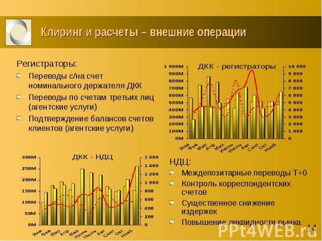 Клиринг и расчеты – внешние операции НДЦ: Междепозитарные переводы T+0 Контроль корреспондентских счетов Существенное снижение издержек Повышение ликвидности рынка