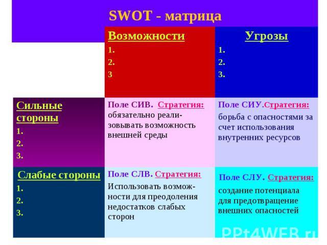 SWOT - матрица