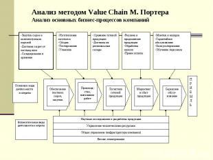Анализ методом Value Chain М. Портера Анализ основных бизнес-процессов компаний