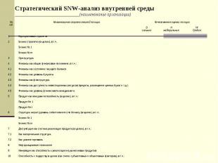 Стратегический SNW-анализ внутренней среды ______________________________(наимен