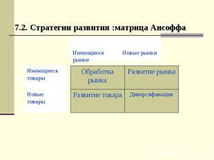 7.2. Стратегии развития :матрица Ансоффа