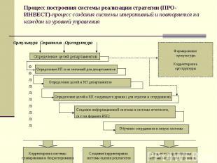 Процесс построения системы реализации стратегии (ПРО-ИНВЕСТ)-процесс создания си