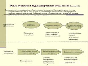 Фокус контроля и виды контрольных показателей (Кузнецова Е.Ю) При определении ко