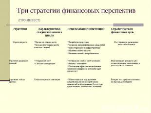Три стратегии финансовых перспектив (ПРО-ИНВЕСТ)