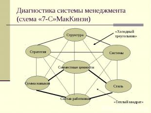 Диагностика системы менеджмента (схема «7-С»МакКинзи)