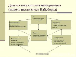 Диагностика система менеджмента (модель шести ячеек Вайсборда)
