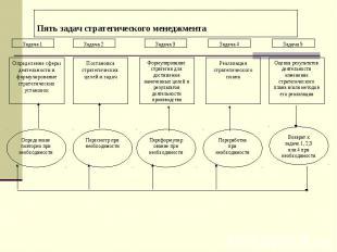 Пять задач стратегического менеджмента