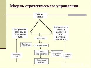 Модель стратегического управления