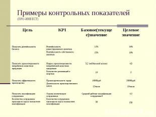 Примеры контрольных показателей (ПРО-ИНВЕСТ)