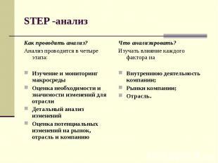 STEP -анализ Как проводить анализ? Анализ проводится в четыре этапа: Изучение и