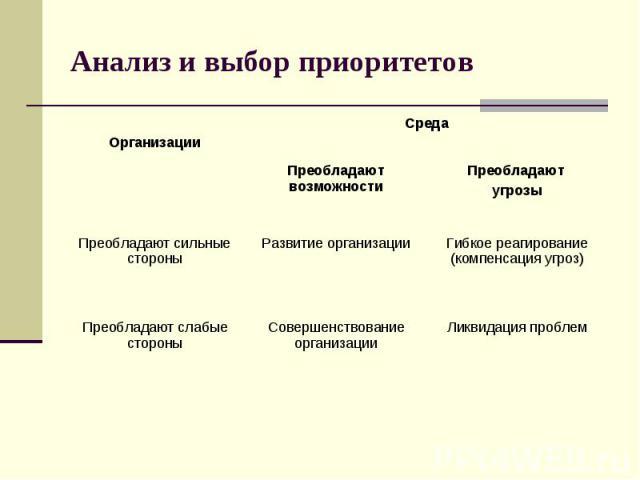 Анализ и выбор приоритетов