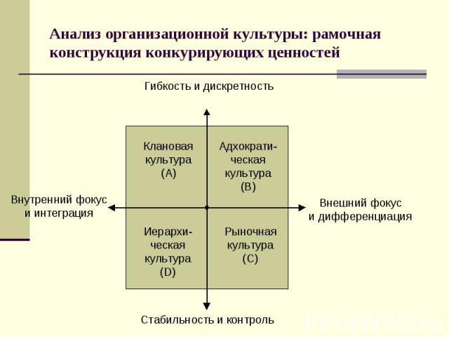 Анализ организационной культуры: рамочная конструкция конкурирующих ценностей