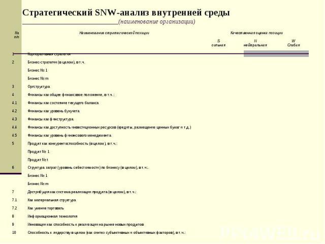 Стратегический SNW-анализ внутренней среды ______________________________(наименование организации)