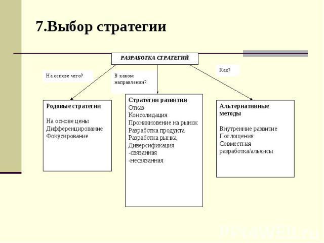 7.Выбор стратегии