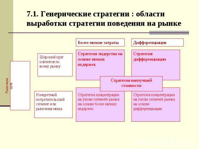7.1. Генерические стратегии : области выработки стратегии поведения на рынке