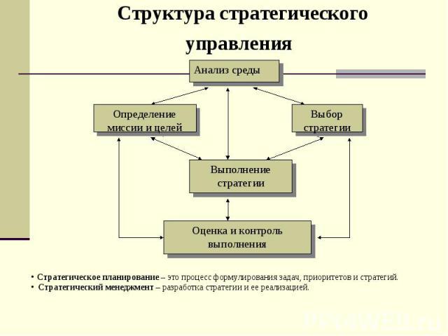 Структура стратегического управления