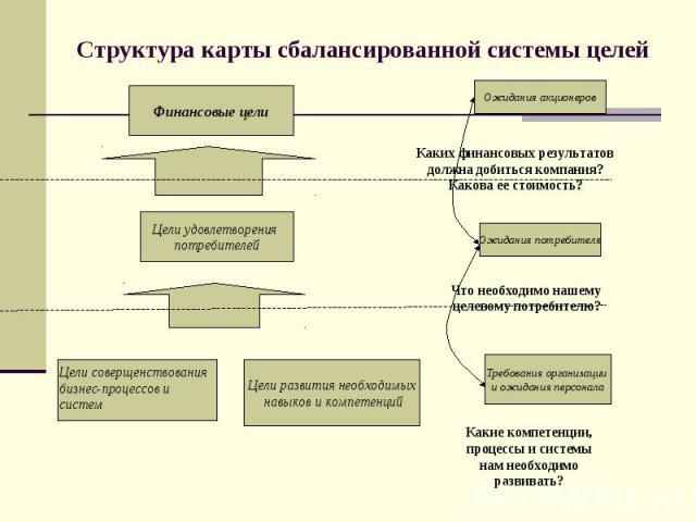 Структура карты сбалансированной системы целей