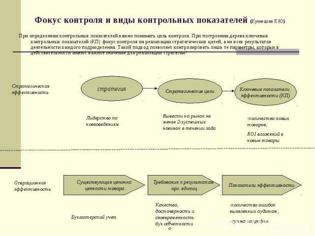 Фокус контроля и виды контрольных показателей (Кузнецова Е.Ю) При определении контрольных показателей важно понимать цель контроля. При построении дерева ключевых контрольных показателей (КП) фокус контроля на реализации стратегических целей, а не в…