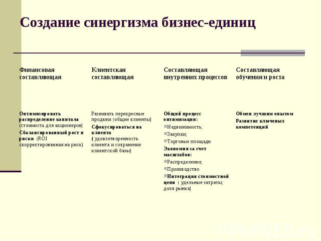 Создание синергизма бизнес-единиц