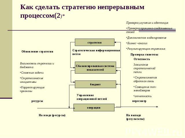 Как сделать стратегию непрерывным процессом(2)*